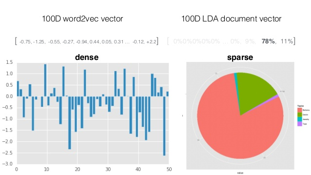A tale about LDA2vec: when LDA meets word2vec - Data Science